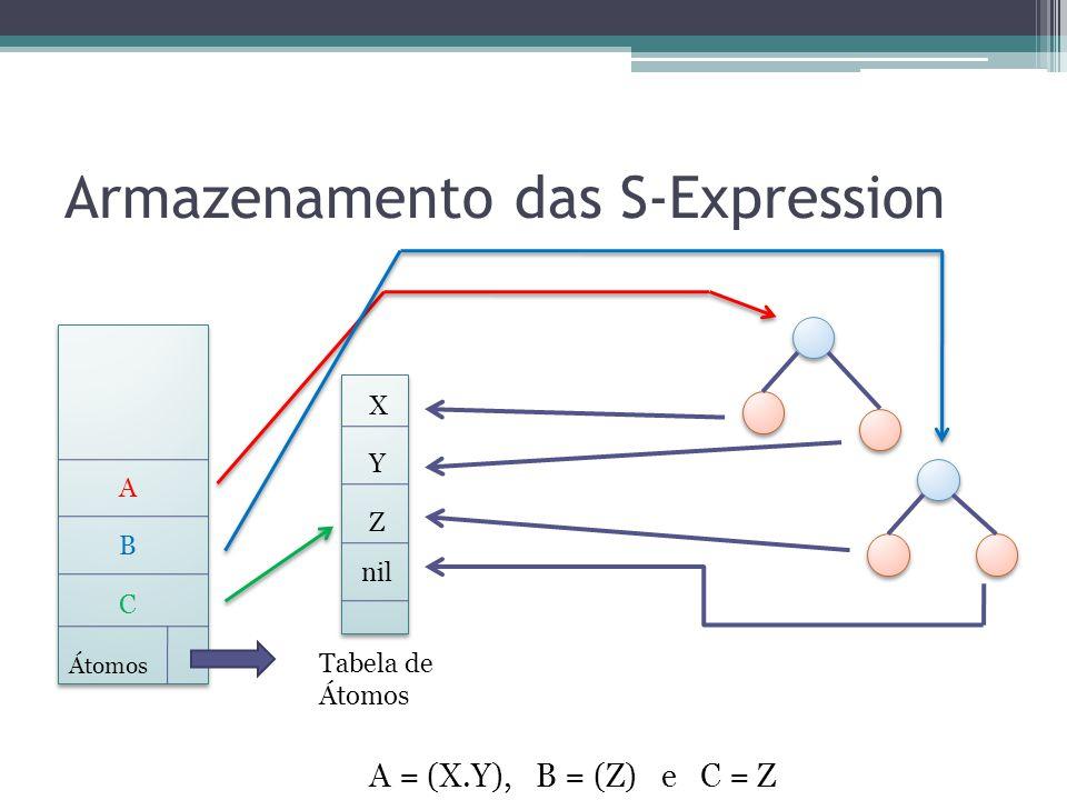 Armazenamento das S-Expression Átomos Tabela de Átomos X Y nil A = (X.Y), B = (Z) e C = Z Z A B C