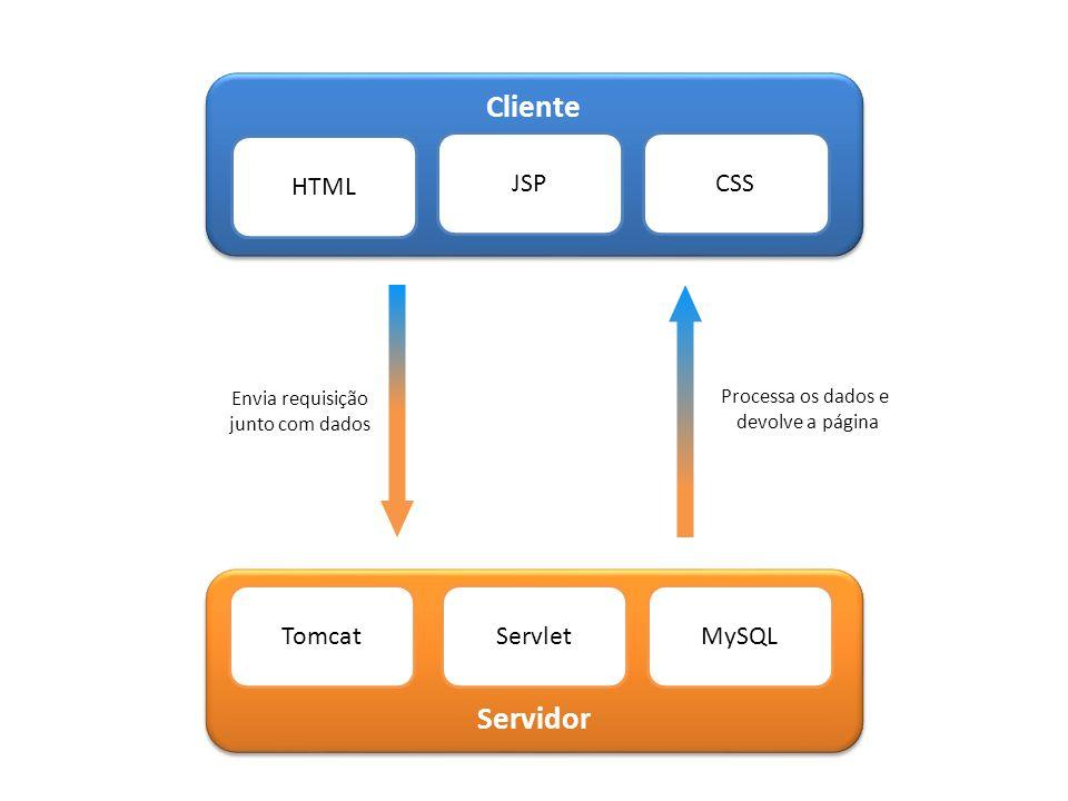 Servidor TomcatServletMySQL Cliente HTML JSPCSS Envia requisição junto com dados Processa os dados e devolve a página