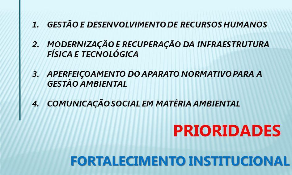 1.GESTÃO E DESENVOLVIMENTO DE RECURSOS HUMANOS 2.MODERNIZAÇÃO E RECUPERAÇÃO DA INFRAESTRUTURA FÍSICA E TECNOLÓGICA 3.APERFEIÇOAMENTO DO APARATO NORMATIVO PARA A GESTÃO AMBIENTAL 4.COMUNICAÇÃO SOCIAL EM MATÉRIA AMBIENTAL FORTALECIMENTO INSTITUCIONAL PRIORIDADES