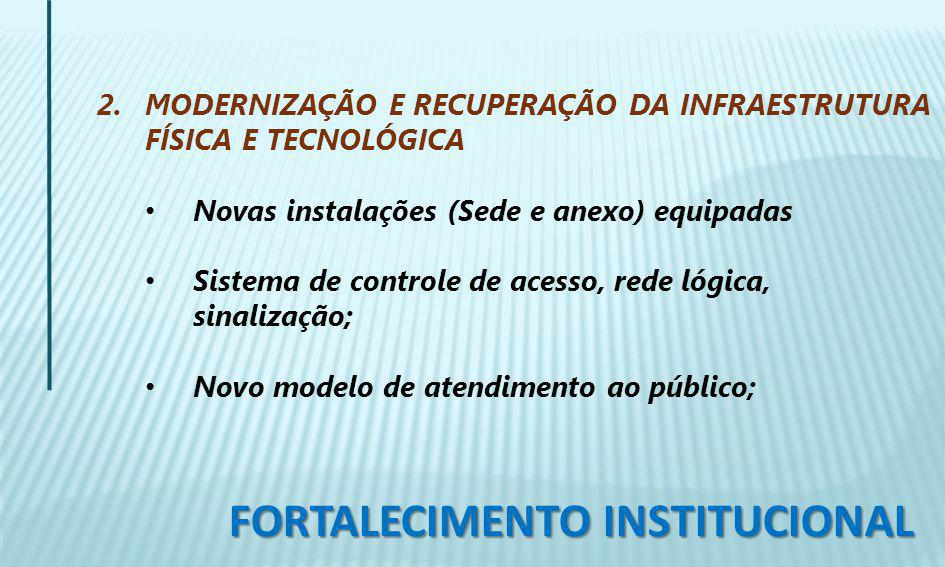 2. MODERNIZAÇÃO E RECUPERAÇÃO DA INFRAESTRUTURA FÍSICA E TECNOLÓGICA Novas instalações (Sede e anexo) equipadas Sistema de controle de acesso, rede ló