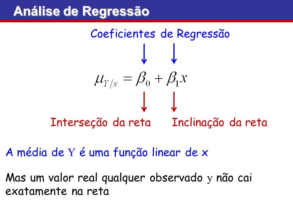 Coeficientes de Regressão Interseção da reta Inclinação da reta A média de Y é uma função linear de x Mas um valor real qualquer observado y não cai e