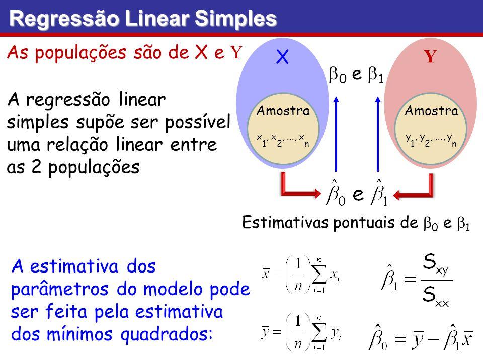 Regressão Linear Simples 0 e 1 X Y As populações são de X e Y A regressão linear simples supõe ser possível uma relação linear entre as 2 populações A