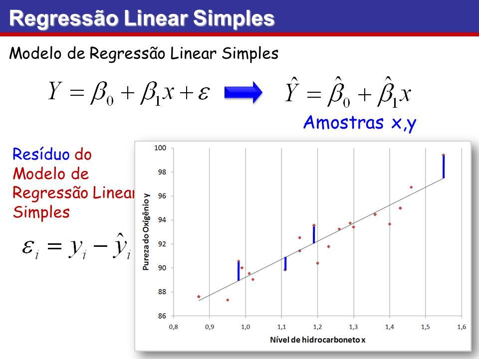 Modelo de Regressão Linear Simples Resíduo do Modelo de Regressão Linear Simples Regressão Linear Simples Amostras x,y