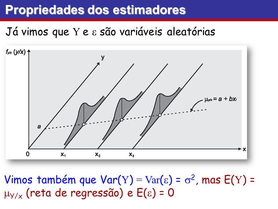 Propriedades dos estimadores Já vimos que Y e são variáveis aleatórias Vimos também que Var( Y ) = Var ( ) = 2, mas E( Y ) = Y/x (reta de regressão) e