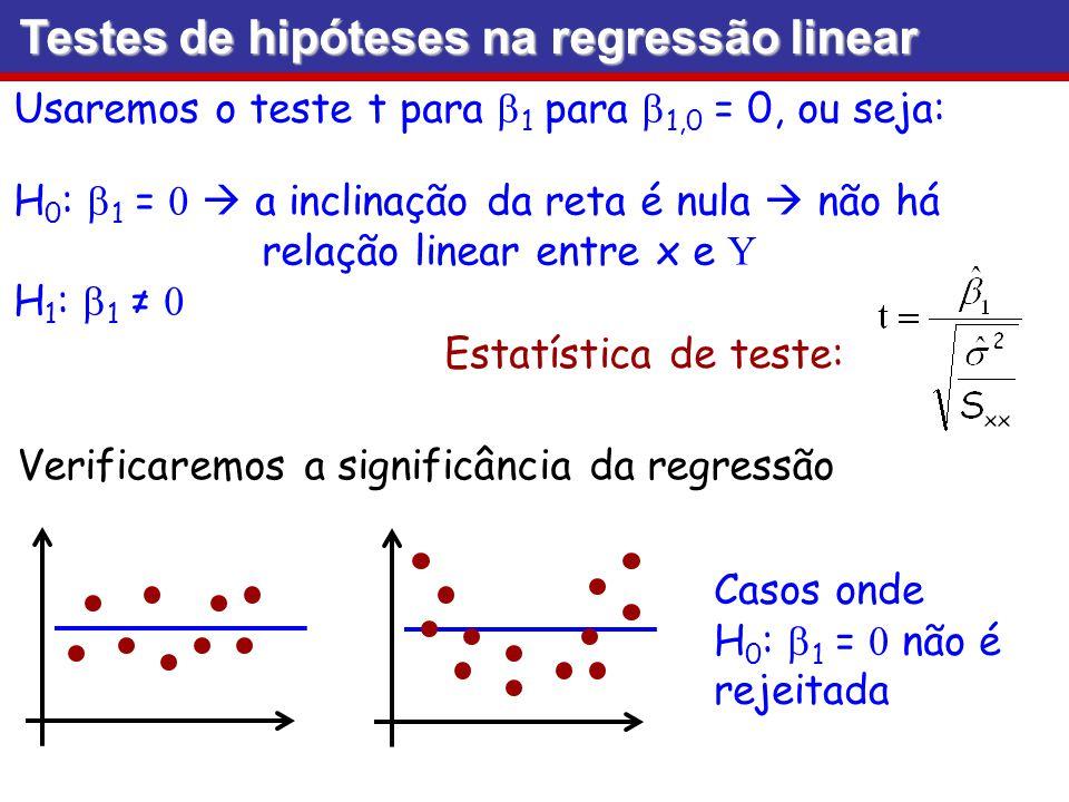 Testes de hipóteses na regressão linear Usaremos o teste t para 1 para 1,0 = 0, ou seja: H 0 : 1 = a inclinação da reta é nula não há relação linear e