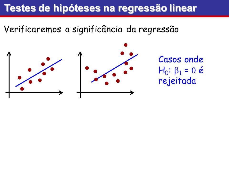 Testes de hipóteses na regressão linear Verificaremos a significância da regressão Casos onde H 0 : 1 = é rejeitada