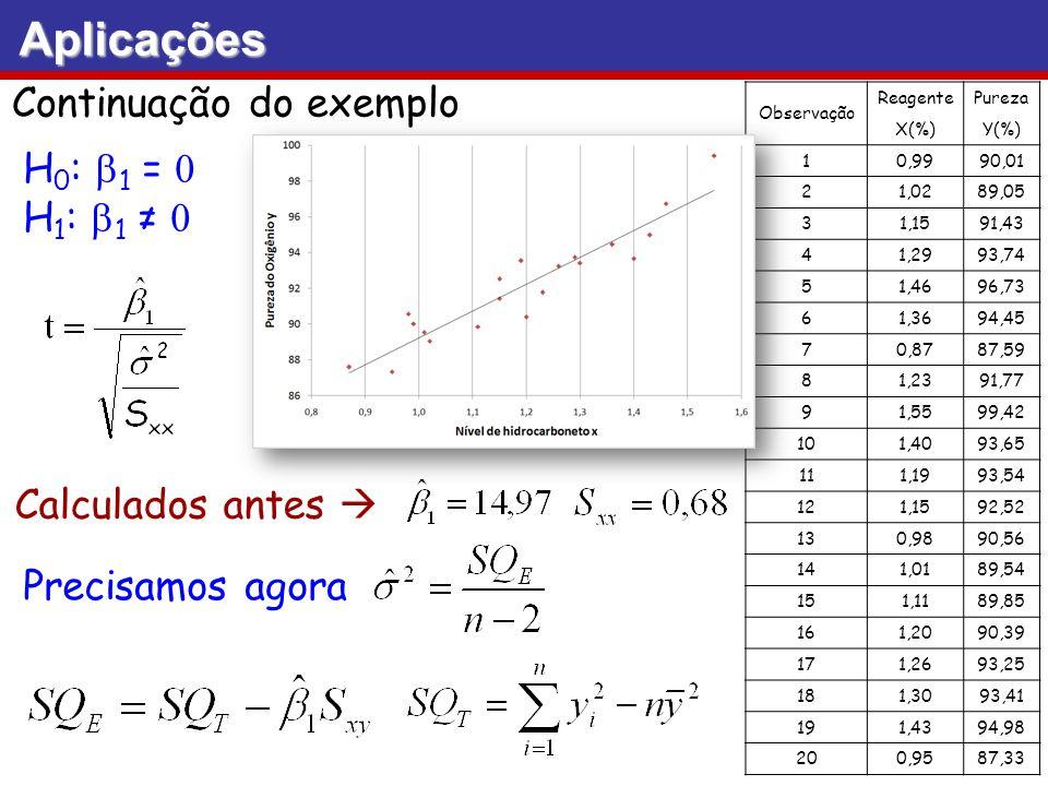 Aplicações Continuação do exemplo Observação ReagentePureza X(%)Y(%) 10,9990,01 21,0289,05 31,1591,43 41,2993,74 51,4696,73 61,3694,45 70,8787,59 81,2