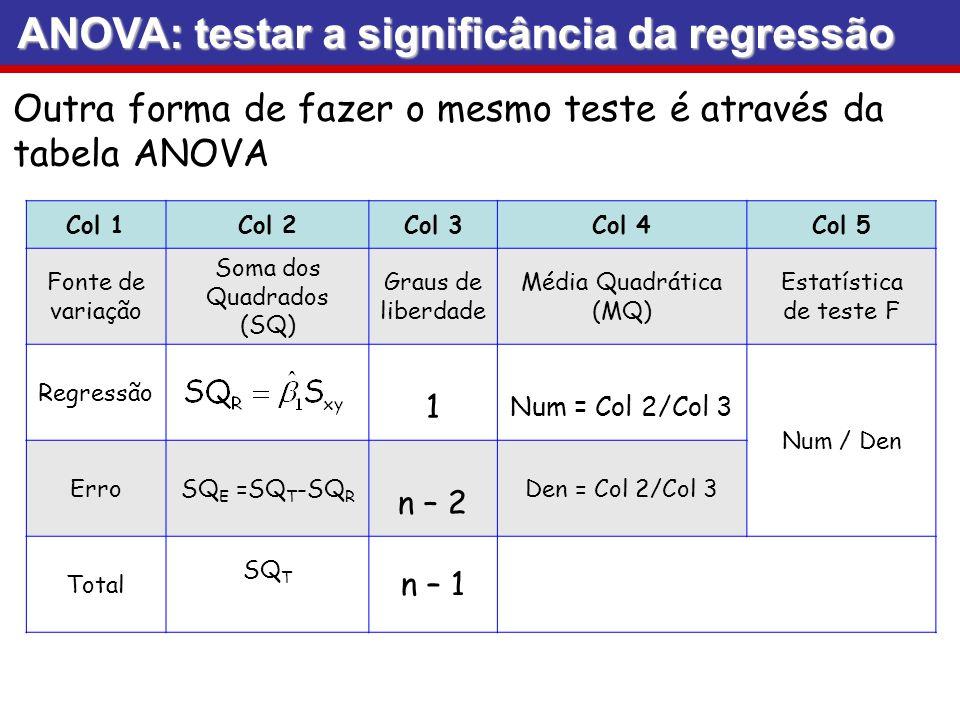 ANOVA: testar a significância da regressão Col 1Col 2Col 3Col 4Col 5 Fonte de variação Soma dos Quadrados (SQ) Graus de liberdade Média Quadrática (MQ