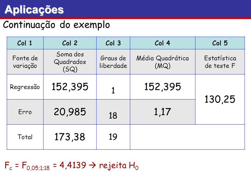 Aplicações Continuação do exemplo Col 1Col 2Col 3Col 4Col 5 Fonte de variação Soma dos Quadrados (SQ) Graus de liberdade Média Quadrática (MQ) Estatís