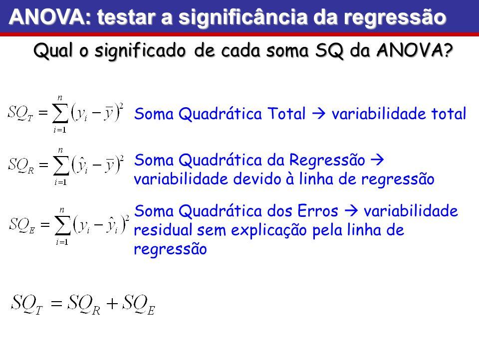 ANOVA: testar a significância da regressão Qual o significado de cada soma SQ da ANOVA? Soma Quadrática Total variabilidade total Soma Quadrática dos