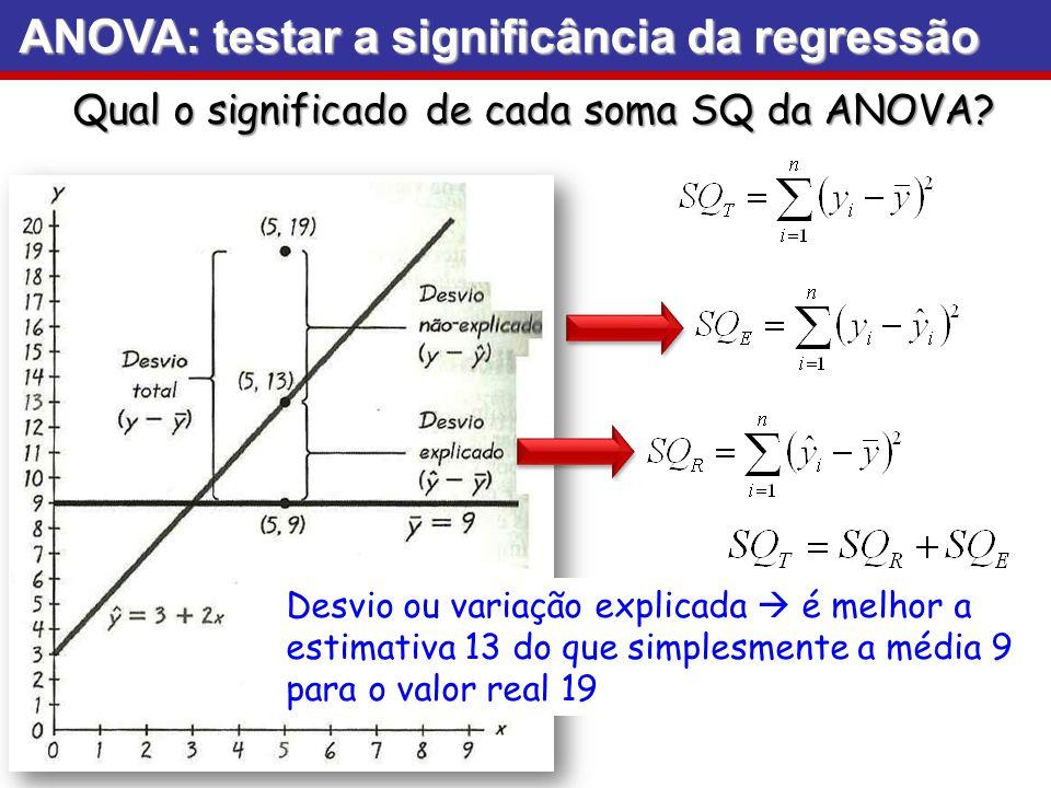 ANOVA: testar a significância da regressão Qual o significado de cada soma SQ da ANOVA? Desvio ou variação explicada é melhor a estimativa 13 do que s