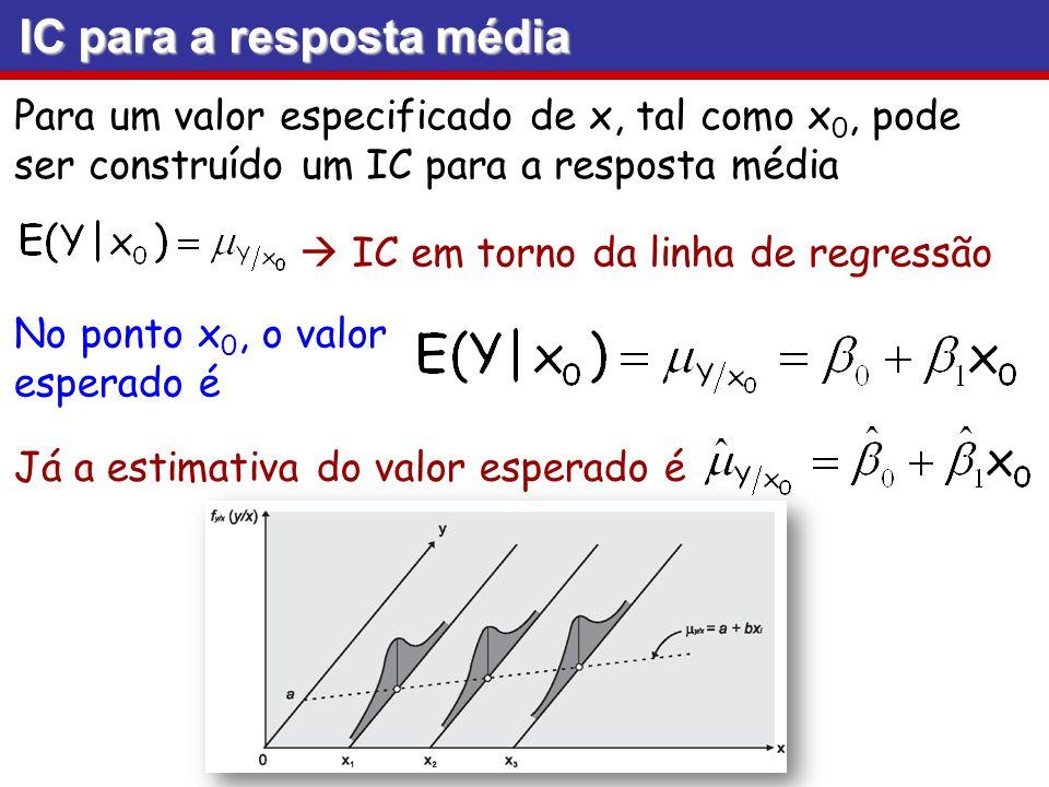 IC para a resposta média Para um valor especificado de x, tal como x 0, pode ser construído um IC para a resposta média IC em torno da linha de regres