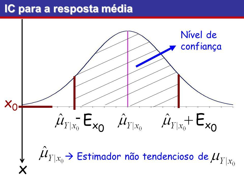 - Nível de confiança IC para a resposta média Ex0Ex0 + Ex0Ex0 x x0x0 Estimador não tendencioso de