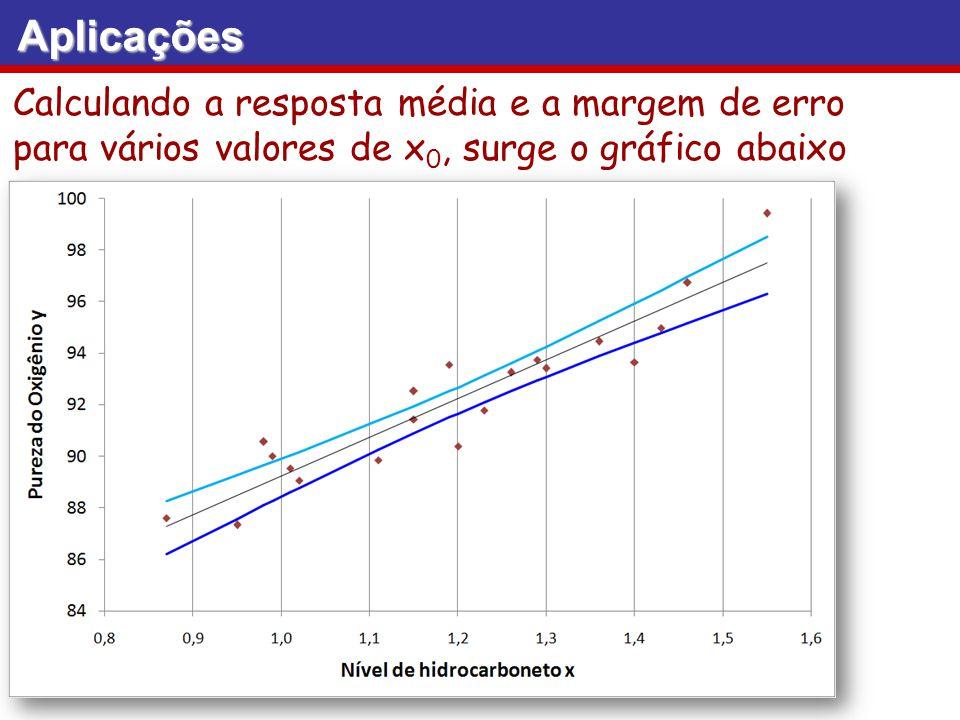 Calculando a resposta média e a margem de erro para vários valores de x 0, surge o gráfico abaixo Aplicações