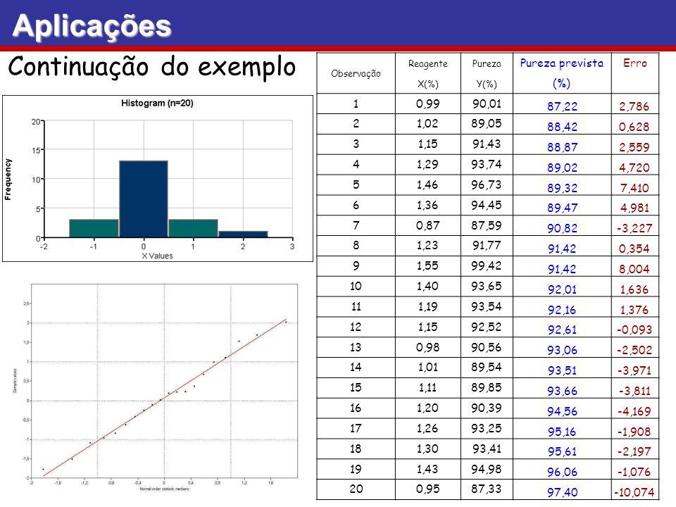 Aplicações Continuação do exemplo Observação ReagentePureza Pureza previstaErro X(%)Y(%) (%) 10,9990,01 87,222,786 21,0289,05 88,420,628 31,1591,43 88
