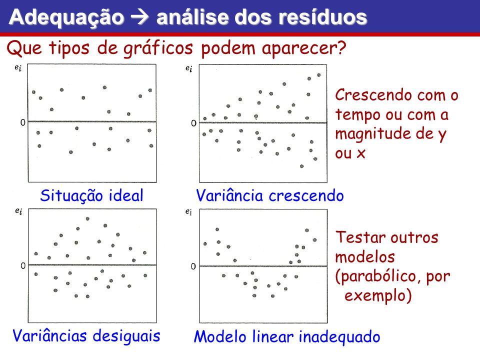Que tipos de gráficos podem aparecer? Situação idealVariância crescendo Crescendo com o tempo ou com a magnitude de y ou x Variâncias desiguais Modelo