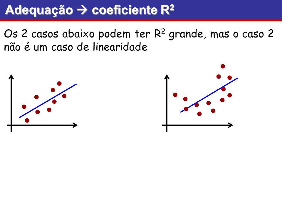 Adequação coeficiente R 2 Os 2 casos abaixo podem ter R 2 grande, mas o caso 2 não é um caso de linearidade