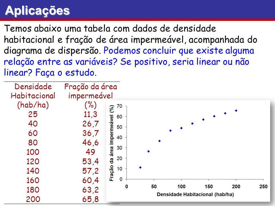 Densidade Habitacional (hab/ha) Fração da área impermeável (%) 2511,3 4026,7 6036,7 8046,6 10049 12053,4 14057,2 16060,4 18063,2 20065,8 Aplicações Te