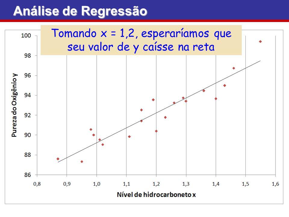 Análise de Regressão Tomando x = 1,2, esperaríamos que seu valor de y caísse na reta