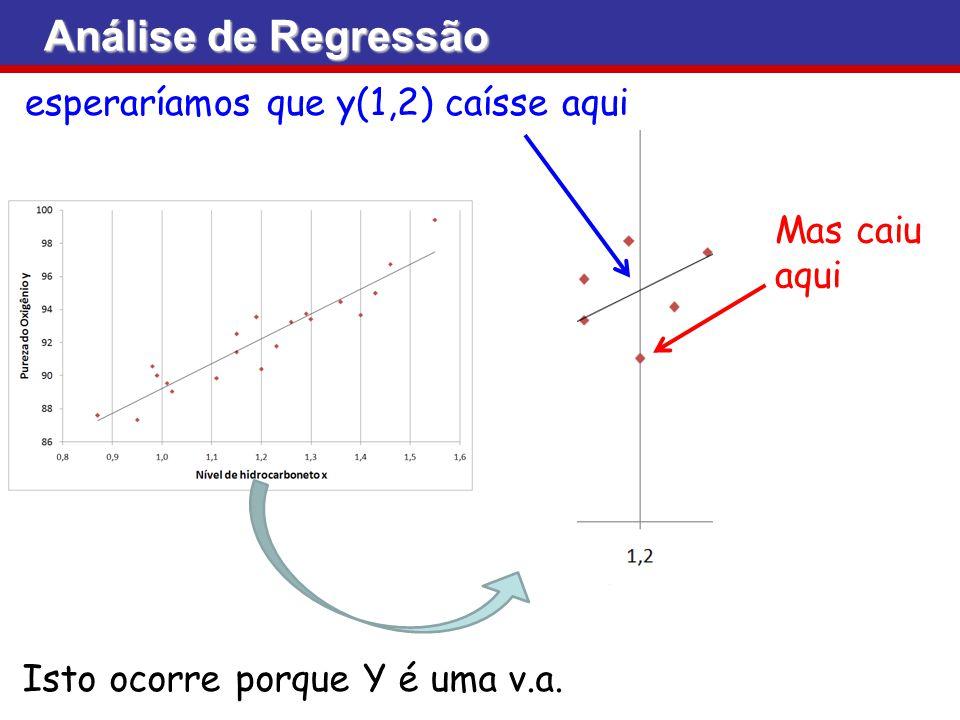 Análise de Regressão esperaríamos que y(1,2) caísse aqui Mas caiu aqui Isto ocorre porque Y é uma v.a.