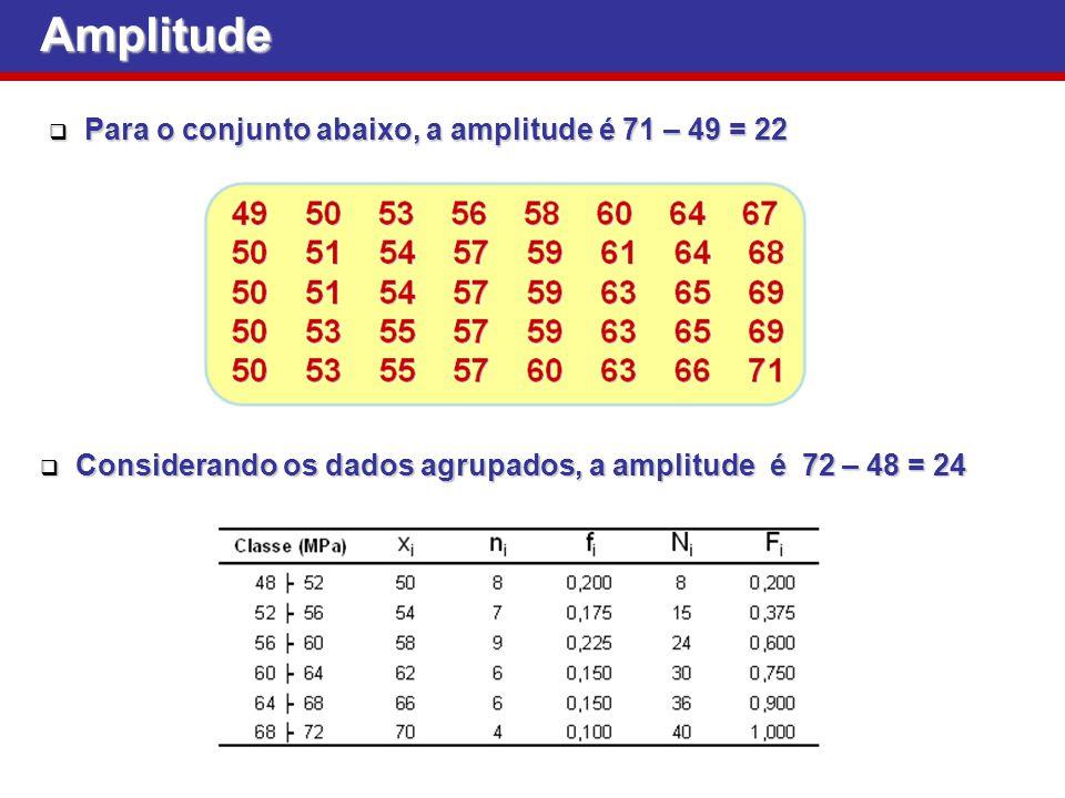 Amplitude Para o conjunto abaixo, a amplitude é 71 – 49 = 22 Para o conjunto abaixo, a amplitude é 71 – 49 = 22 Considerando os dados agrupados, a amp