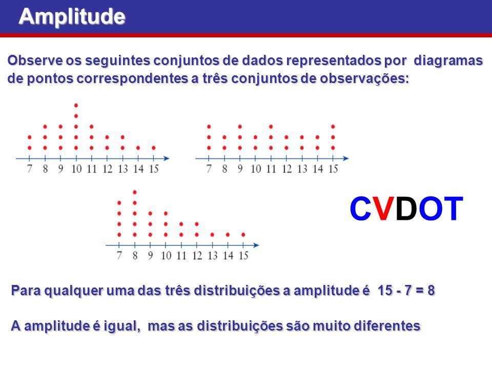 Observe os seguintes conjuntos de dados representados por diagramas de pontos correspondentes a três conjuntos de observações: Para qualquer uma das t