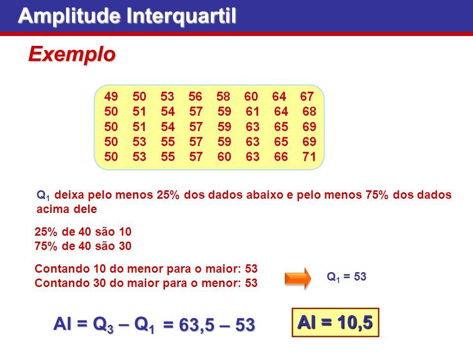 Exemplo Amplitude Interquartil Q 1 deixa pelo menos 25% dos dados abaixo e pelo menos 75% dos dados acima dele 25% de 40 são 10 75% de 40 são 30 Conta