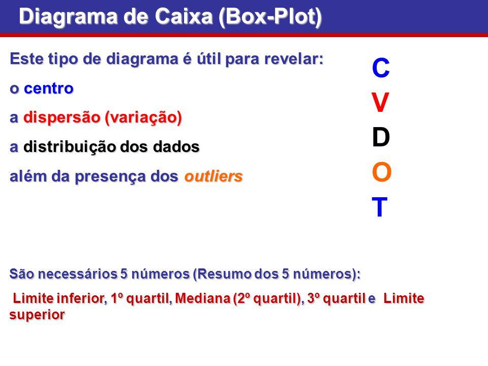 Diagrama de Caixa (Box-Plot) Este tipo de diagrama é útil para revelar: o centro a dispersão (variação) a distribuição dos dados além da presença dos