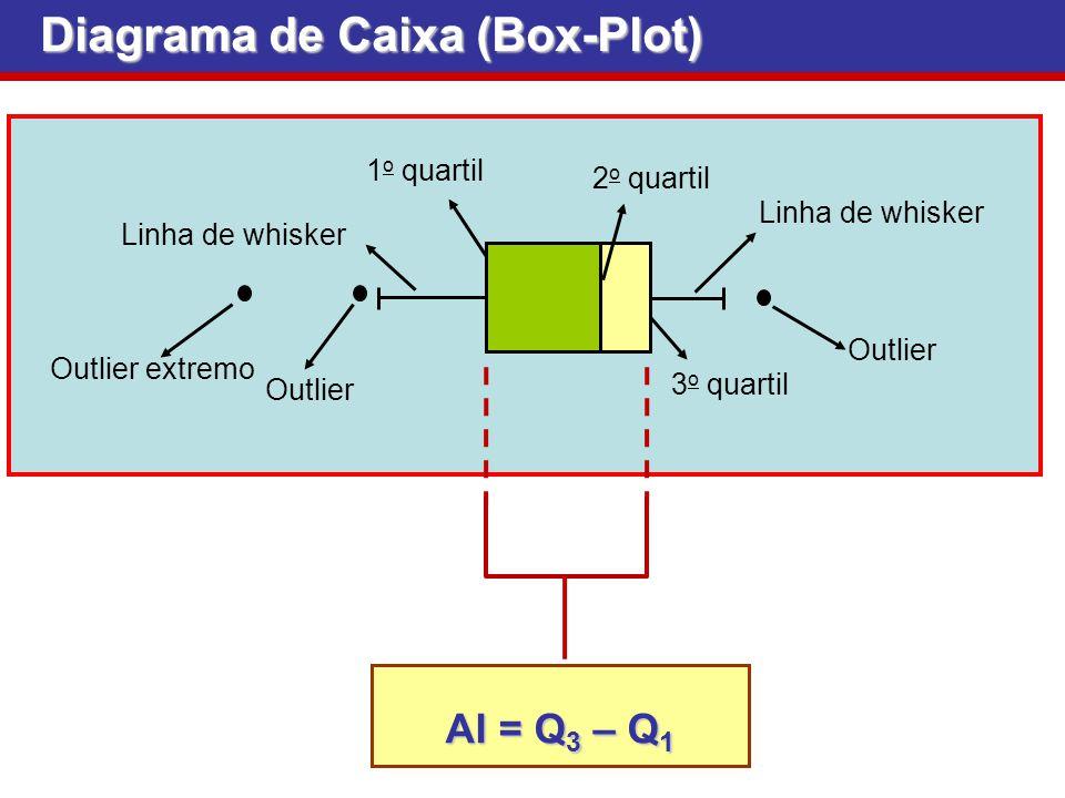Diagrama de Caixa (Box-Plot) Outlier Linha de whisker 1 o quartil 2 o quartil 3 o quartil Linha de whisker Outlier Outlier extremo AI = Q 3 – Q 1 AI =