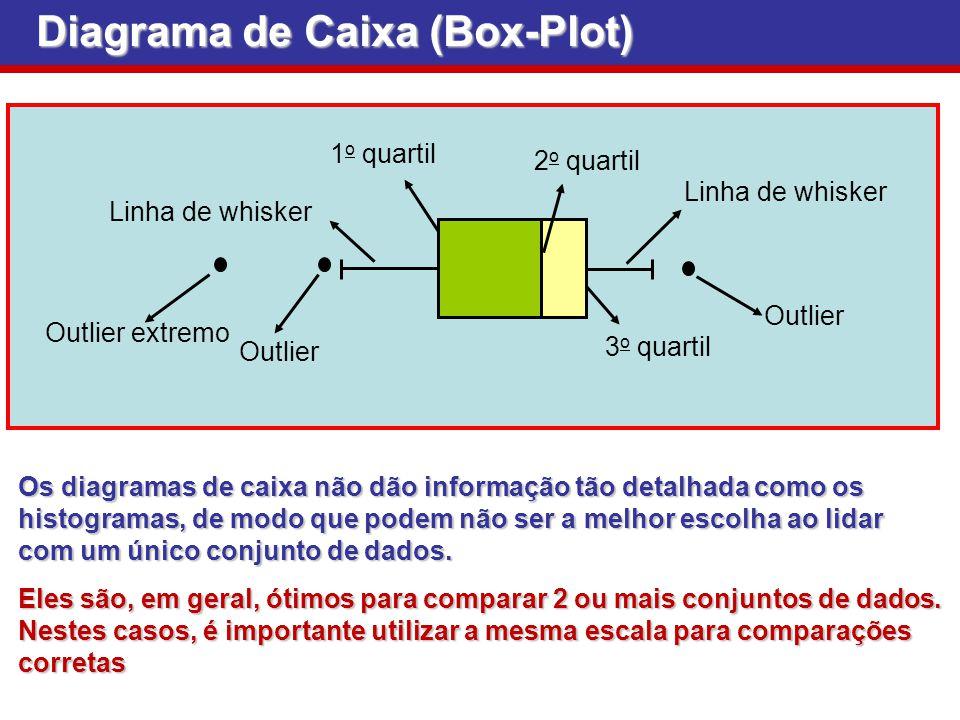 Diagrama de Caixa (Box-Plot) Outlier Linha de whisker 1 o quartil 2 o quartil 3 o quartil Linha de whisker Outlier Outlier extremo Os diagramas de cai