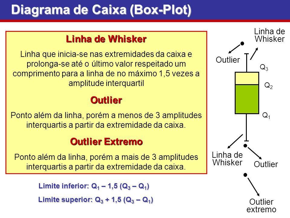 Linha de Whisker Linha que inicia-se nas extremidades da caixa e prolonga-se até o último valor respeitado um comprimento para a linha de no máximo 1,