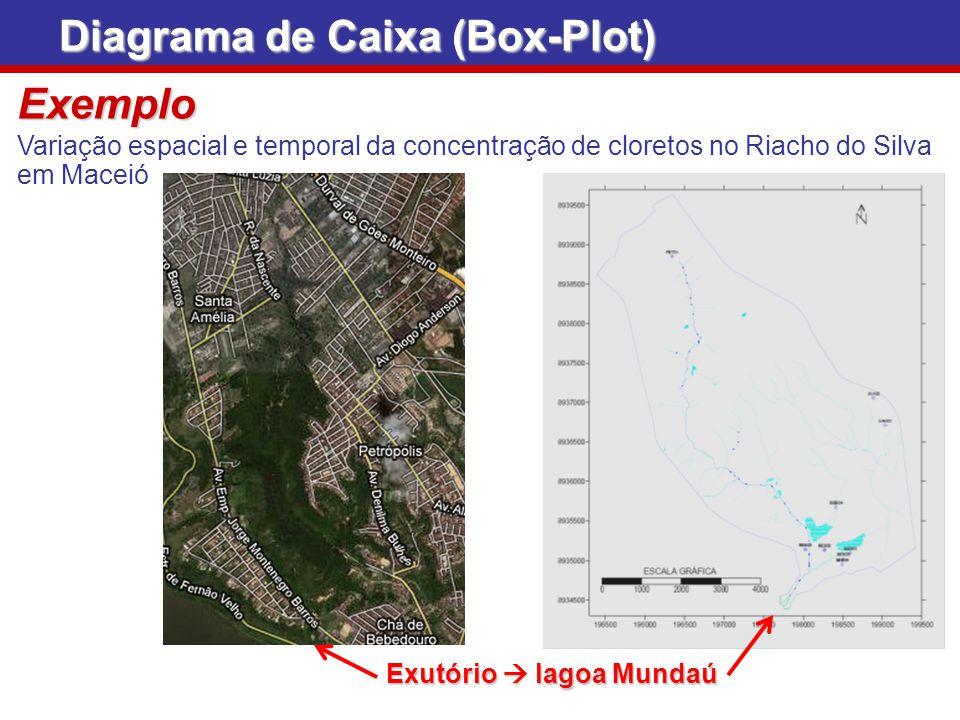 Exemplo Variação espacial e temporal da concentração de cloretos no Riacho do Silva em Maceió Diagrama de Caixa (Box-Plot) Exutório lagoa Mundaú
