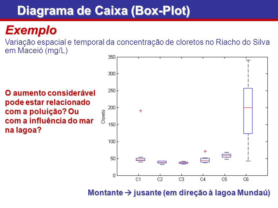 Diagrama de Caixa (Box-Plot) Montante jusante (em direção à lagoa Mundaú) Exemplo Variação espacial e temporal da concentração de cloretos no Riacho d