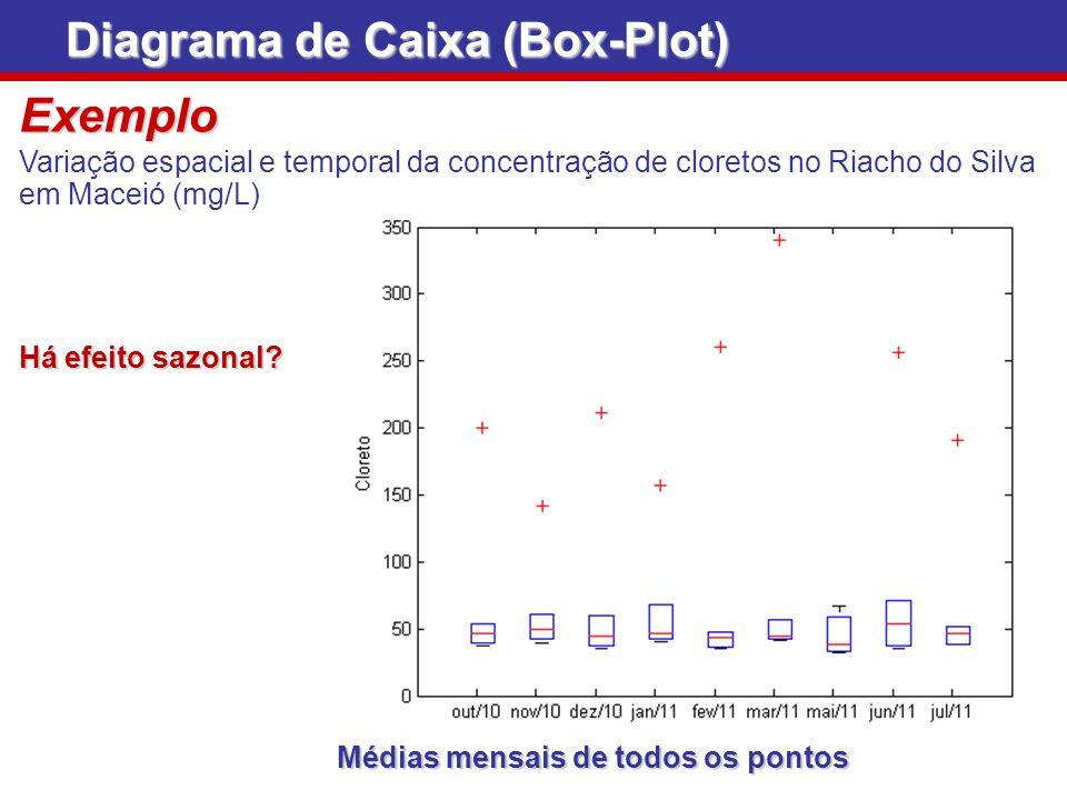 Diagrama de Caixa (Box-Plot) Exemplo Variação espacial e temporal da concentração de cloretos no Riacho do Silva em Maceió (mg/L) Médias mensais de to