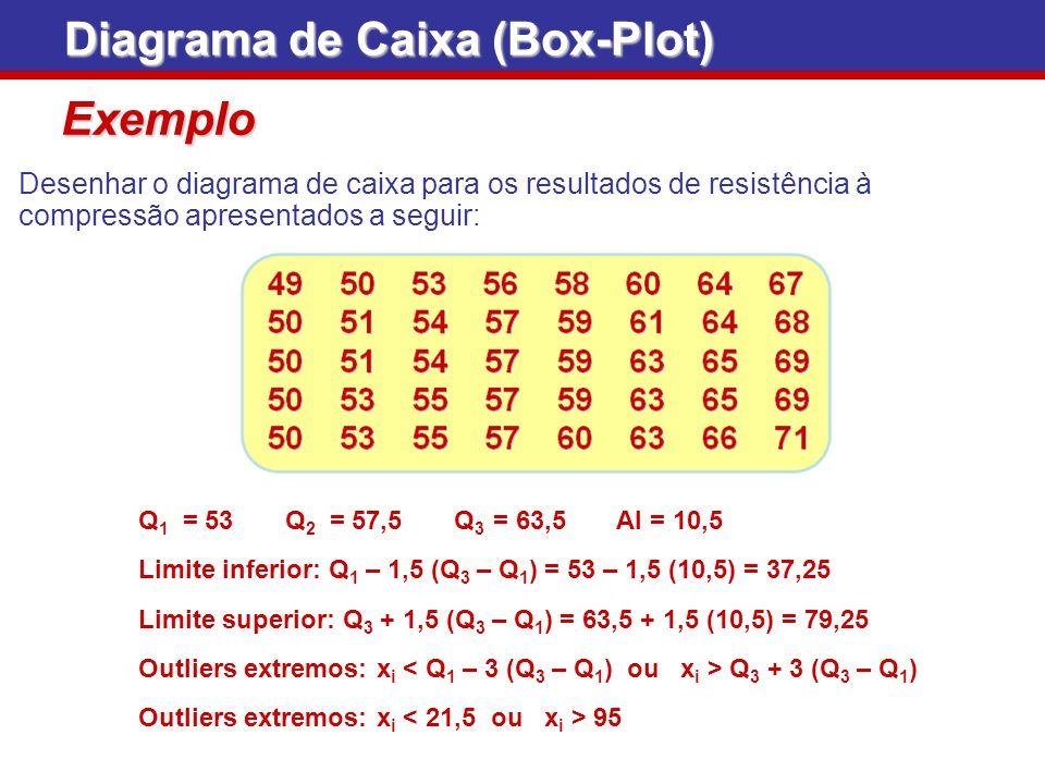 Exemplo Desenhar o diagrama de caixa para os resultados de resistência à compressão apresentados a seguir: Q 1 = 53 Q 2 = 57,5 Q 3 = 63,5 AI = 10,5 Di