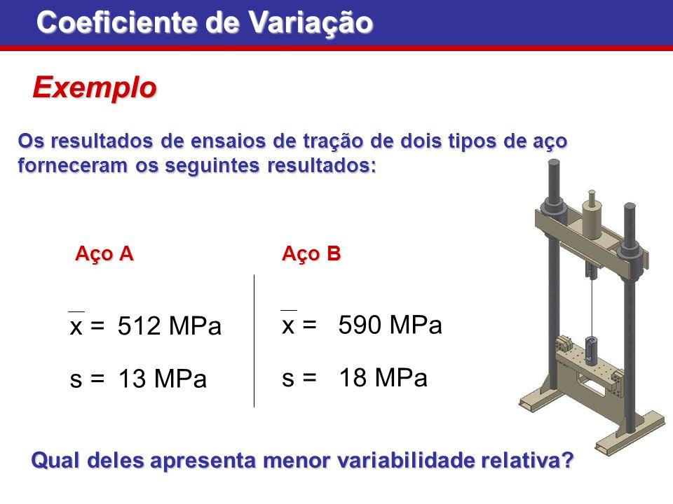 Coeficiente de Variação Exemplo Exemplo Os resultados de ensaios de tração de dois tipos de aço forneceram os seguintes resultados: Aço A Aço B x = s