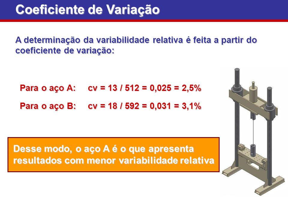 Coeficiente de Variação A determinação da variabilidade relativa é feita a partir do coeficiente de variação: Desse modo, o aço A é o que apresenta re