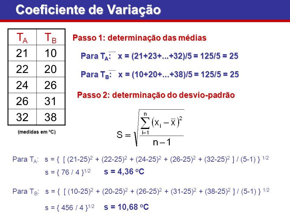 Passo 1: determinação das médias Passo 1: determinação das médias TATA TBTB 2110 2220 2426 31 3238 (medidas em ºC) Coeficiente de Variação Para T A :