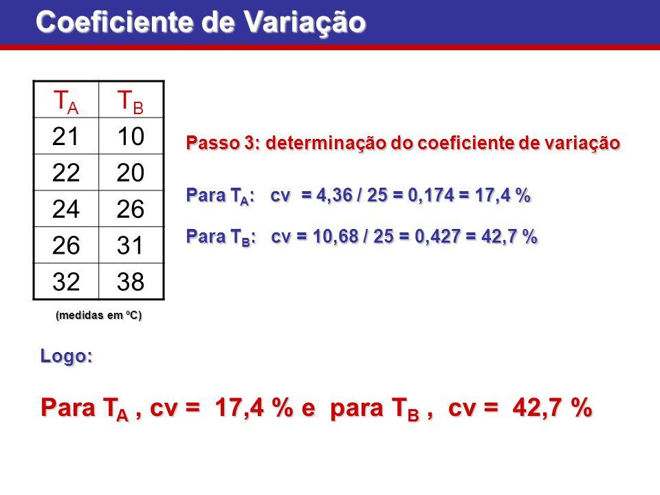 Passo 3: determinação do coeficiente de variação Passo 3: determinação do coeficiente de variação Coeficiente de Variação TATA TBTB 2110 2220 2426 31