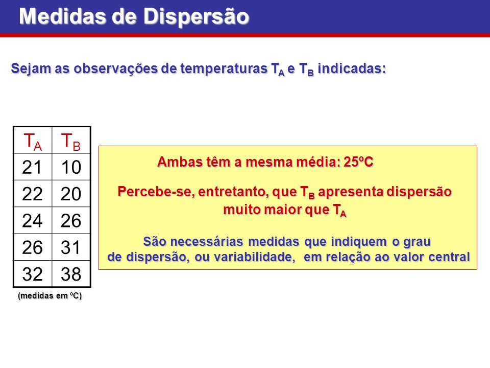 Medidas de Dispersão Sejam as observações de temperaturas T A e T B indicadas: TATA TBTB 2110 2220 2426 31 3238 (medidas em ºC) Percebe-se, entretanto