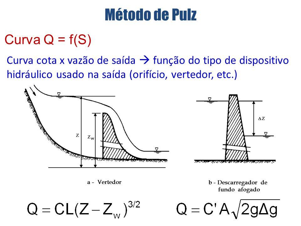 Curva cota x vazão de saída função do tipo de dispositivo hidráulico usado na saída (orifício, vertedor, etc.) Curva Q = f(S) Método de Pulz