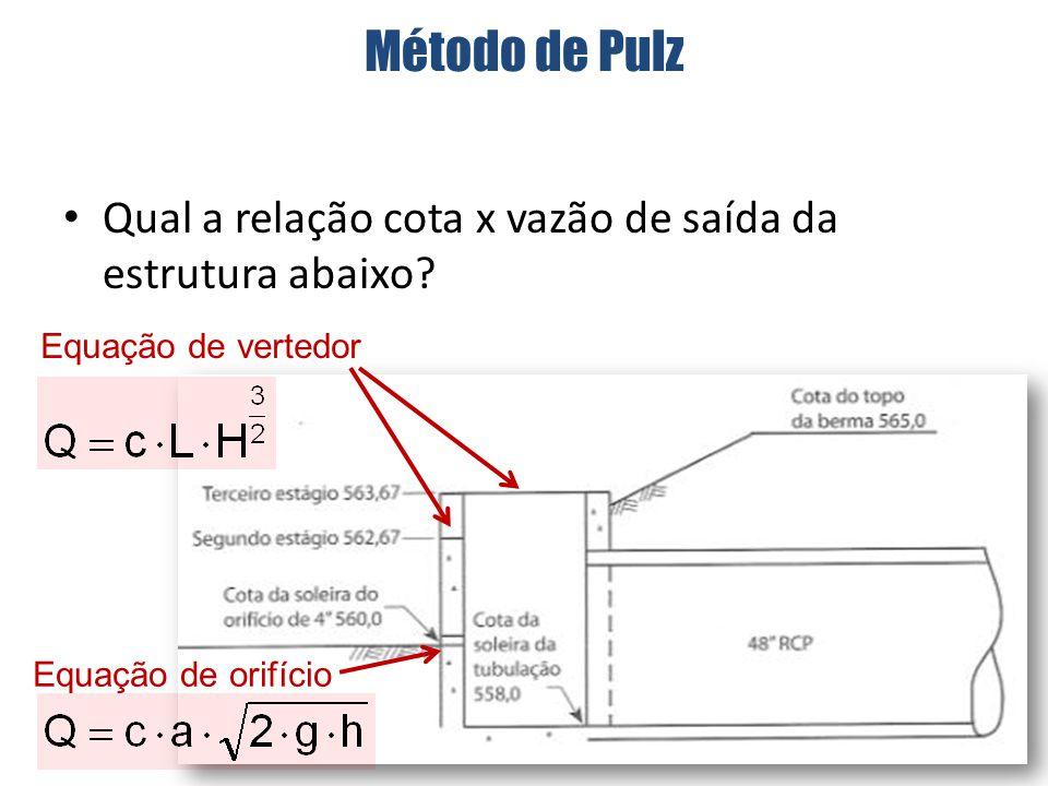 Qual a relação cota x vazão de saída da estrutura abaixo.