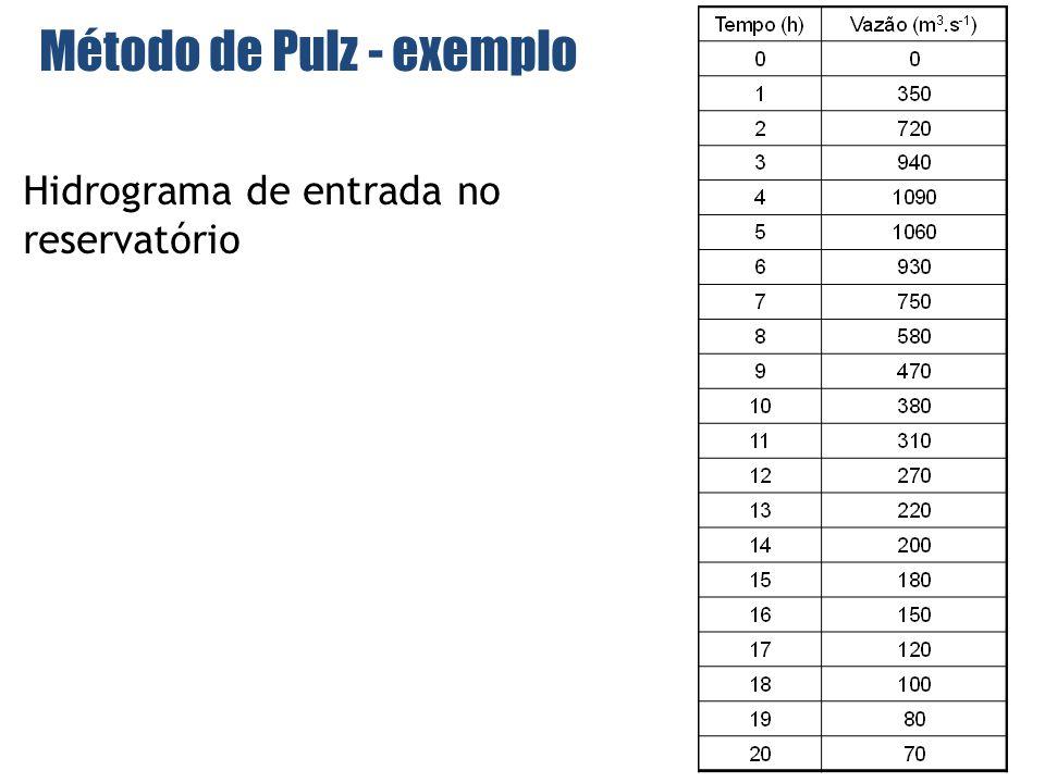 Hidrograma de entrada no reservatório Método de Pulz - exemplo