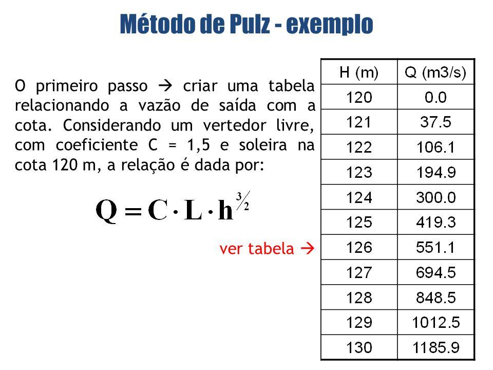 O primeiro passo criar uma tabela relacionando a vazão de saída com a cota.