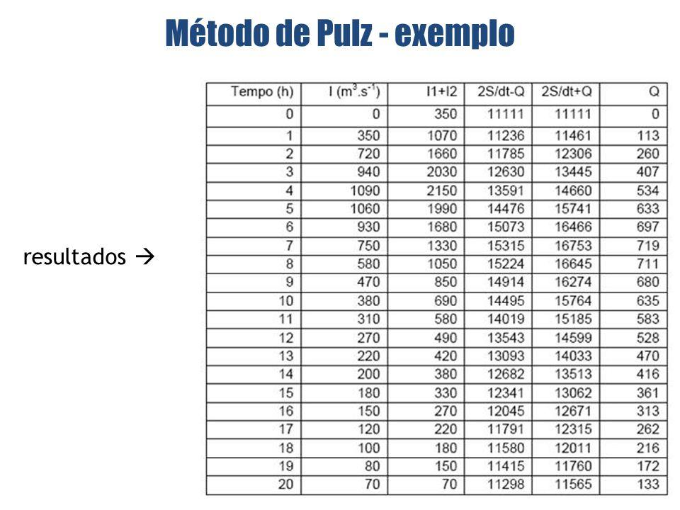 resultados Método de Pulz - exemplo
