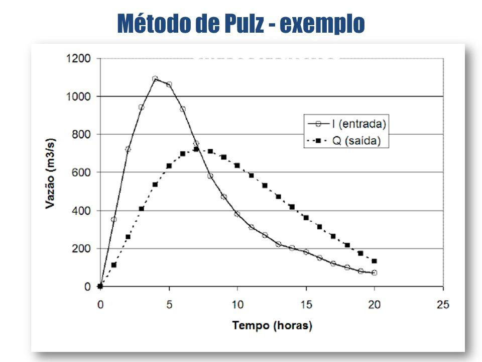 Gráfico – Propagação em reservatórios Método de Pulz - exemplo