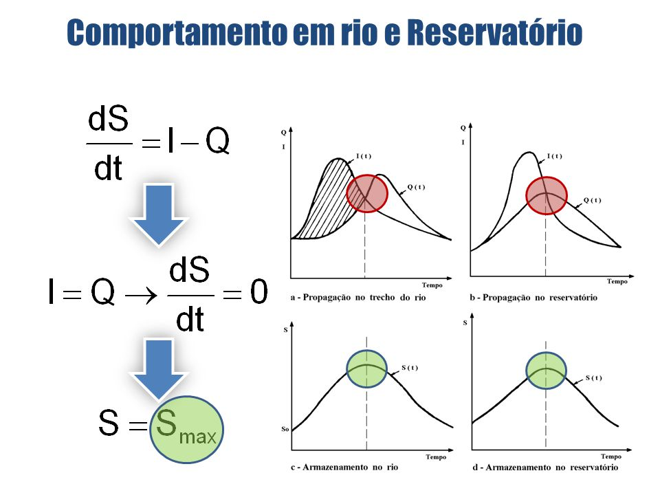 O exemplo mostra que: 1.O reservatório tende a suavizar o hidrograma, reduzindo a vazão de pico, embora sem alterar o volume total do hidrograma 2.É interessante observar que no caso do exemplo, em que o reservatório tem um vertedor livre, a vazão máxima de saída ocorre no momento em que a vazão de entrada e de saída são iguais Método de Pulz