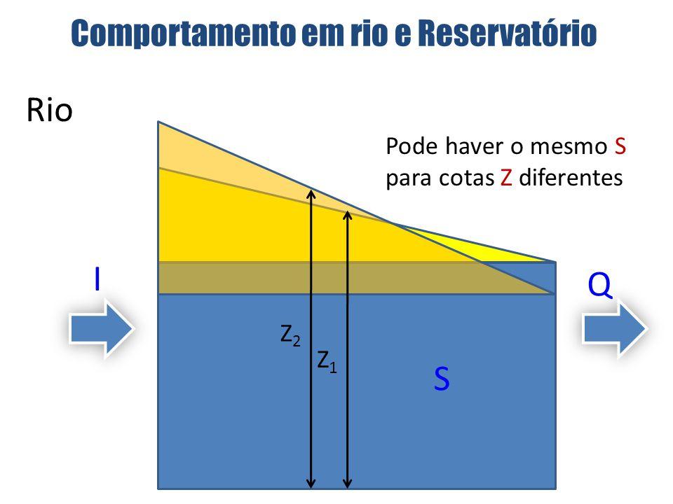 Reservatório Z1Z1 Relação biunívoca Z x S S1S1 Z2Z2 S2S2 Comportamento em rio e Reservatório I Q