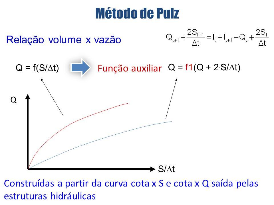 Relação volume x vazão Q Função auxiliar Construídas a partir da curva cota x S e cota x Q saída pelas estruturas hidráulicas Q = f(S/ t) S/ t Q = f1(Q + 2.