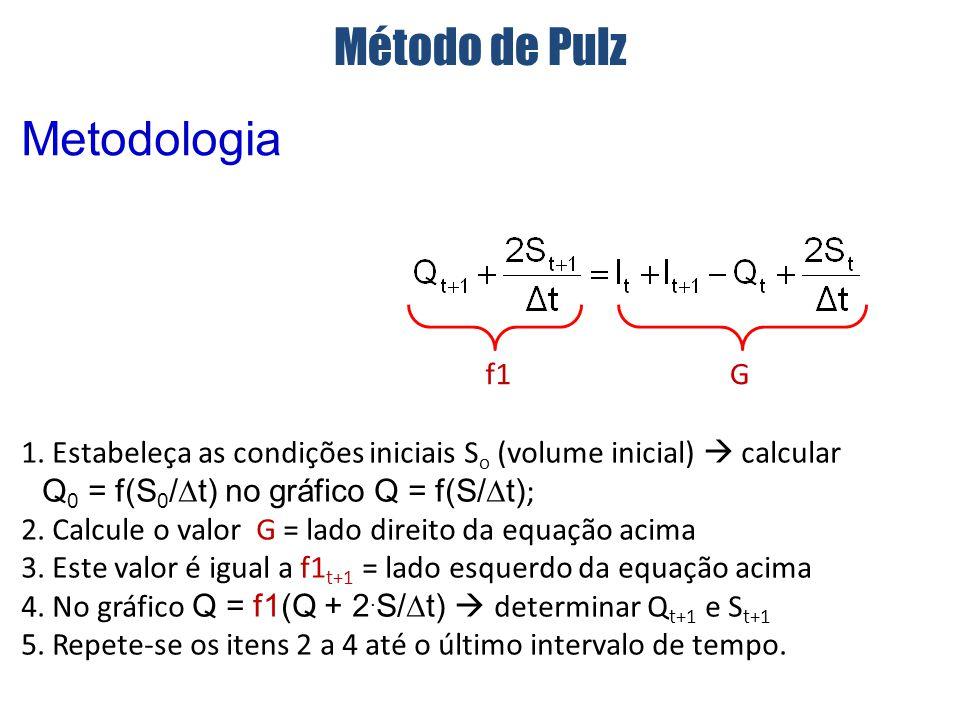 Q=f(S/ T) Q=f1(Q+2S/ T) S t+1 / t Cálculo de G com o hidrograma de entrada e Q t = f1 Q t+1 Método de Pulz Metodologia Q S/ t